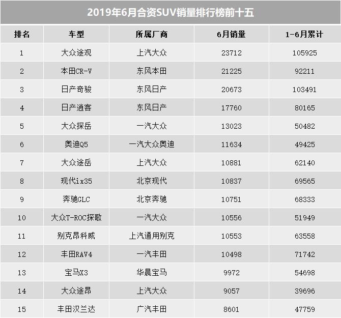 6月份合资SUV销量前15,CR-V夺得亚军,汉兰达仅排第十五