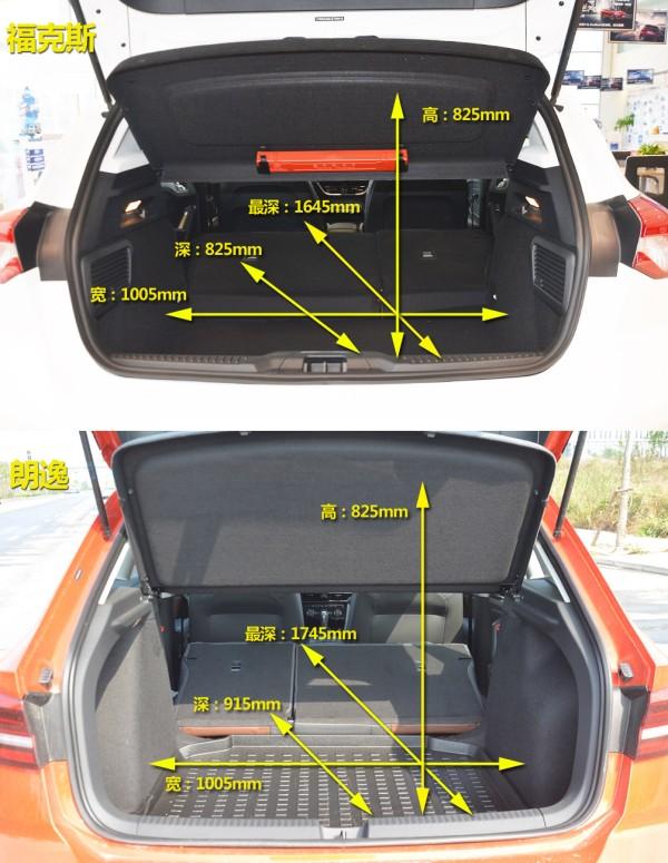 通过比较可以看出,朗逸的后备箱开口比福克斯大不少,在放置物品的时候拥有更好的便利性。容积方面,福克斯与朗逸的长、高完全相同,而最浅和最深的数值比拼中,朗逸完全占据上风,所以在后备箱的容积比拼中,朗逸胜出。 全文小结 通过对车内小储物空间、乘坐空间和后备箱空间这三个方面的比拼中,我们得出,全新福克斯的储物空间要优于朗逸,但只有这方面,乘坐空间与后备箱空间都是朗逸两厢更占优势,而且差距还是比较大的。所以福克斯换代之后,整体空间是有了提升,但只是相比老款,在同级别里还并不是傲视群雄。 本文来自大风号,仅代表大