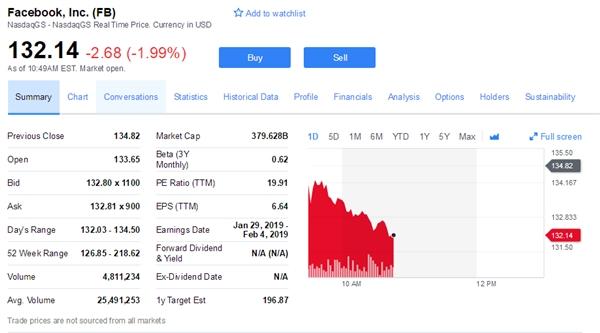 阿里巴巴超越Facebook:成在美上市第五大科技企业