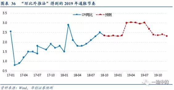 2019年宏观经济基调_寻找超预期 2019年宏观经济展望