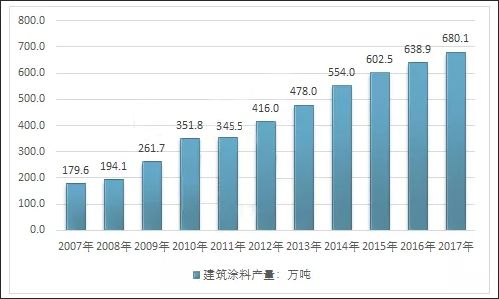 中国修建涂料增速放缓,绿色环保将是厂