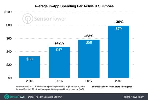 据统计 2018年美国iPhone用户在手机上平均