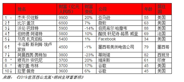 2019胡润富豪榜 2019年胡润中国富豪榜 马云成华人首富资产2600亿元