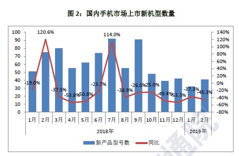 寒冬持续!国内手机市场2月总体出货量同比下滑20%