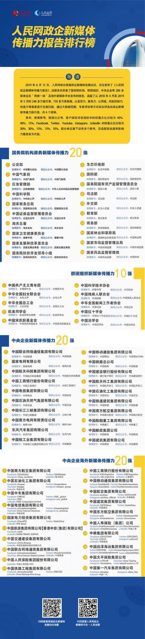 微博账号共青团中央位列群团组织新媒体传播力第一