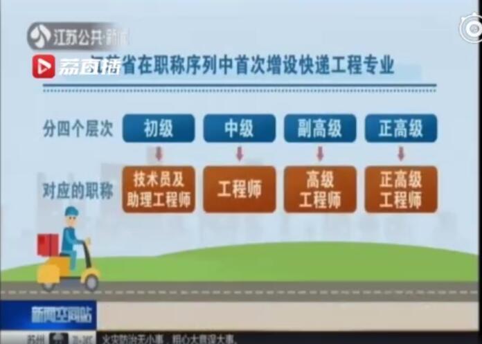 """""""快递小哥""""也能评职称了!江苏已有22人获快递工程专业职称"""