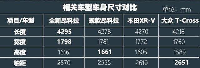 全新昂科拉上市12.59万起,颜值配置再次升级 到底有多强?