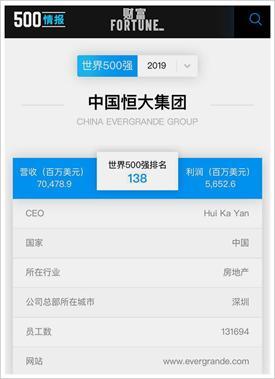 中国恒大集团:世界500强