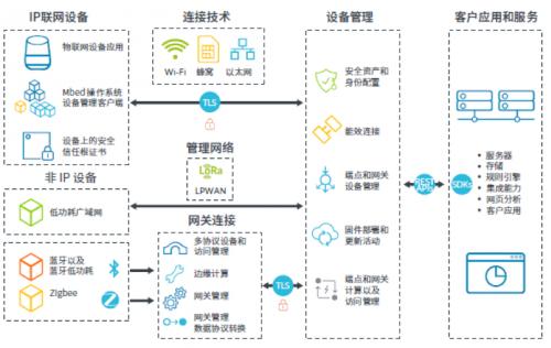 Arm与中国联通宣布成功部署物联网设备管理平台解决方案