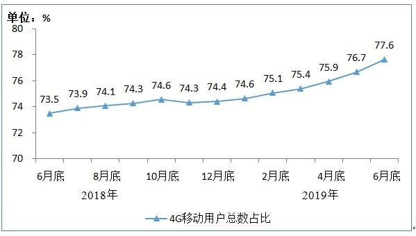 上半年通信业运行情况公布 累计流量达554亿GB