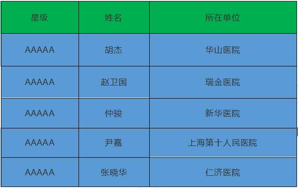 《三叉神经痛手术上海名医排行榜》——Top5榜单揭晓!
