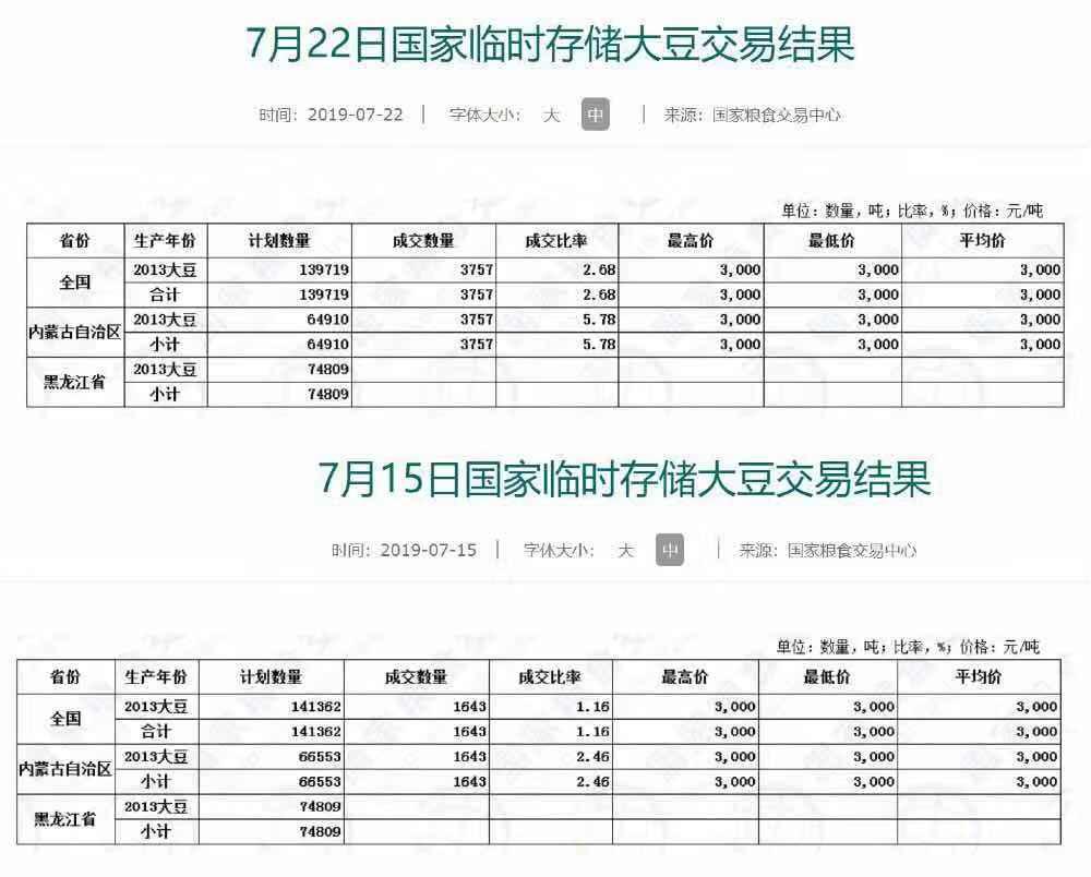 黑龙江省临储大豆连续两周流拍 美国大豆要来了?