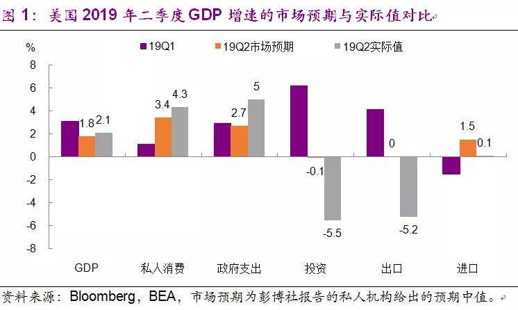 光大证券:美国GDP增长超预期,预防式降息渐行渐近