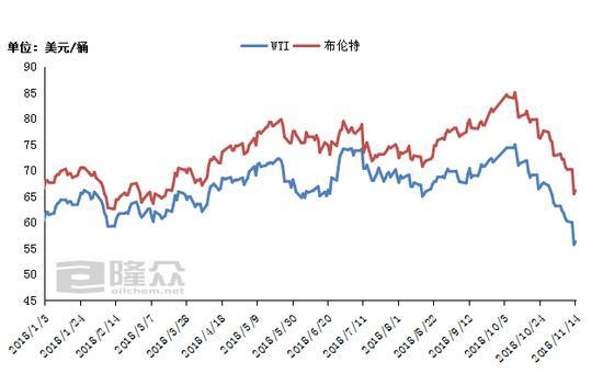 今日国内油价走势图_国内油价将迎来近4年最大降幅 WTI原油期货连续12个交易日收跌_跑 ...