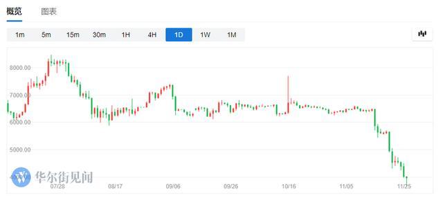 惊魂11天:比特币暴跌44%,蒸发486亿美元