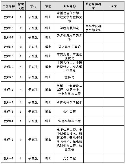 淄博市公安局调研100人!高中及以上可报!享受招聘高中题图片
