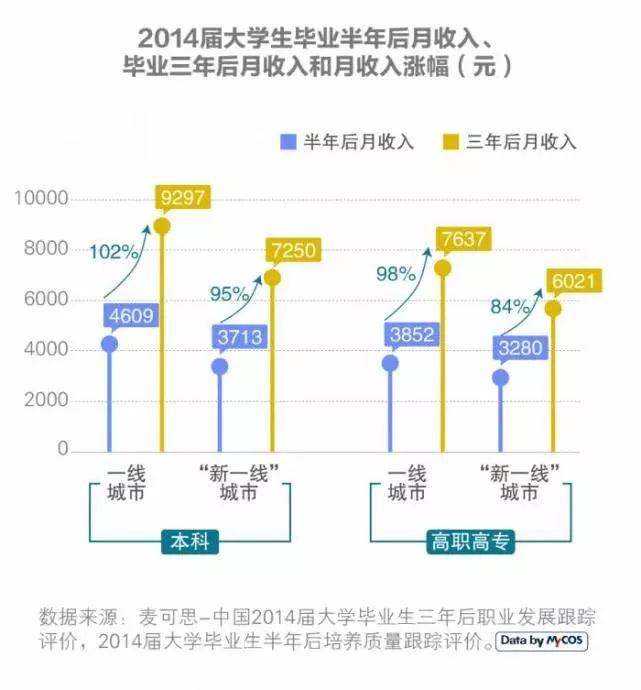 【秋天的作文600字】2019届大学毕业生平均月薪期望8431元,这两大城市