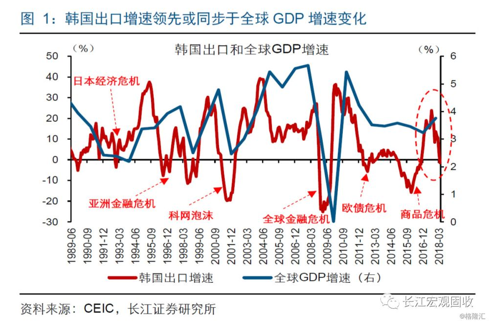 全球gdp增速_中国gdp增速图