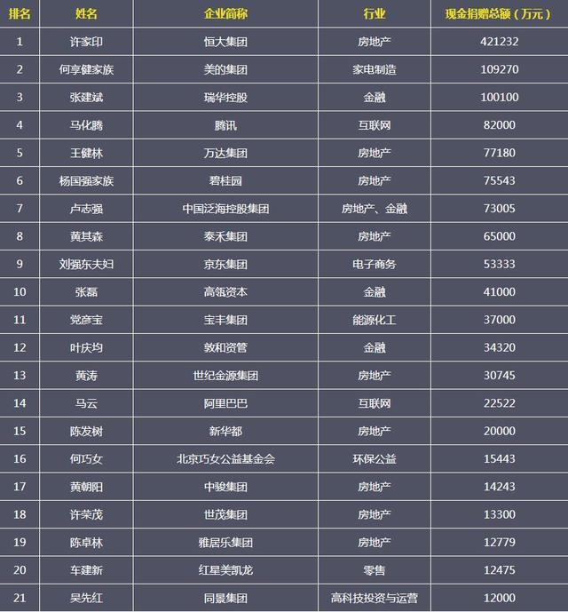在2018年中国慈善排行榜中,恒大组合许家