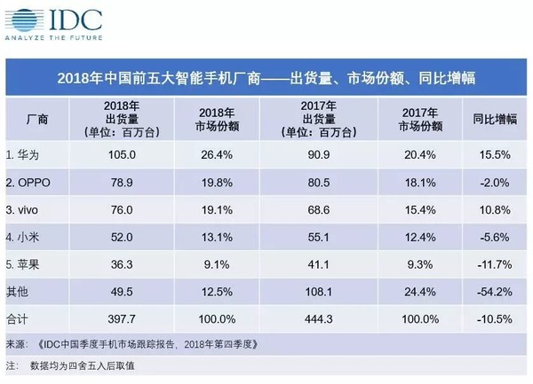 IDC:华为成为2018年第四季度国内手机市场最大赢家