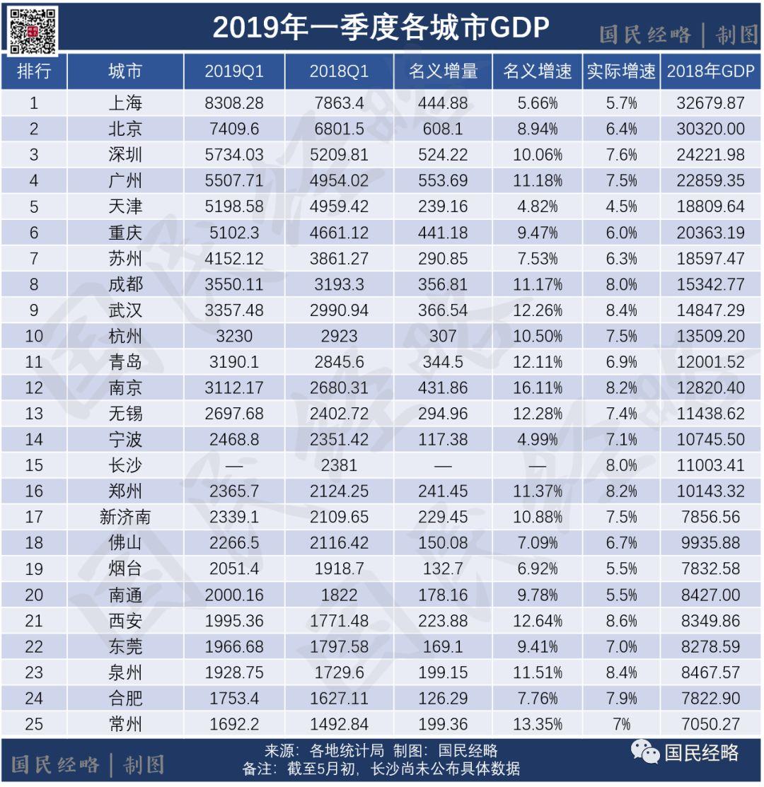 央企的产值计不计入地方gdp_这一城市GDP成全国 最强 ,领跑国内经济,不是北京也不是深圳