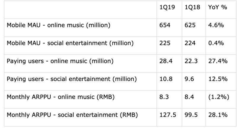 业绩快报 | 腾讯音乐2019年Q1财报:净利润环