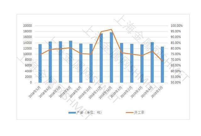 5月份中国锡锭产量环比缩短