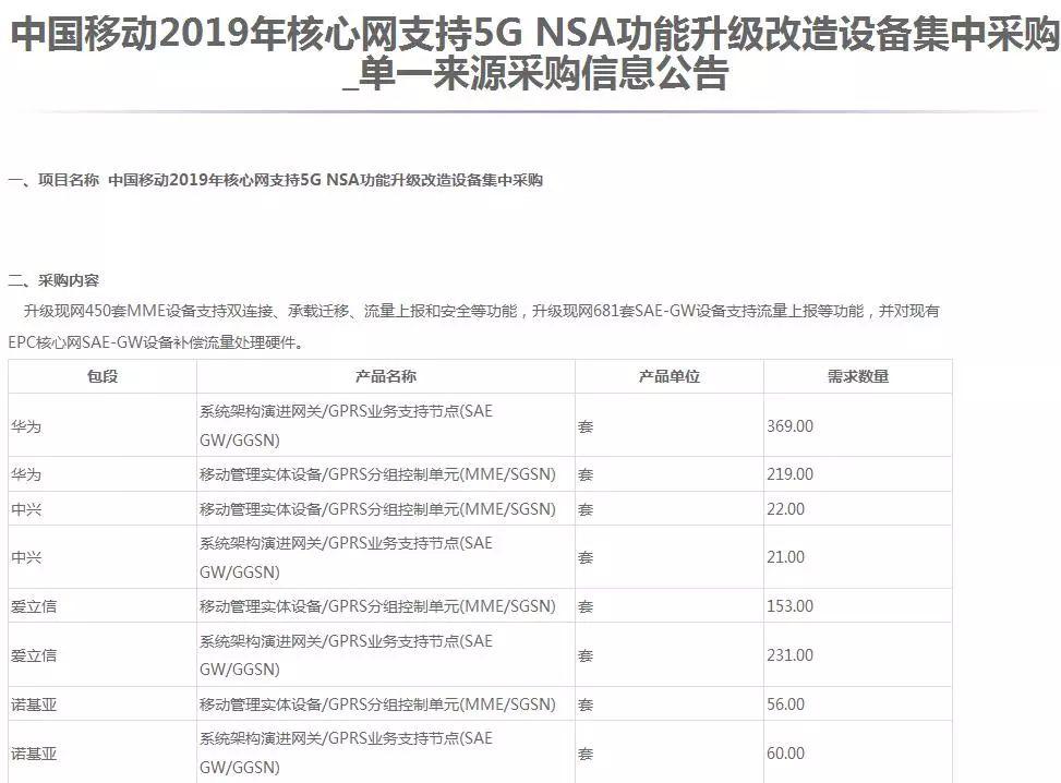 愛立信諾基亞獲中移動5G大單,中國大國市場體現開放