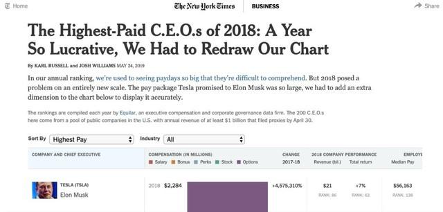 特斯拉CEO年薪23億美元 是員工的41000倍