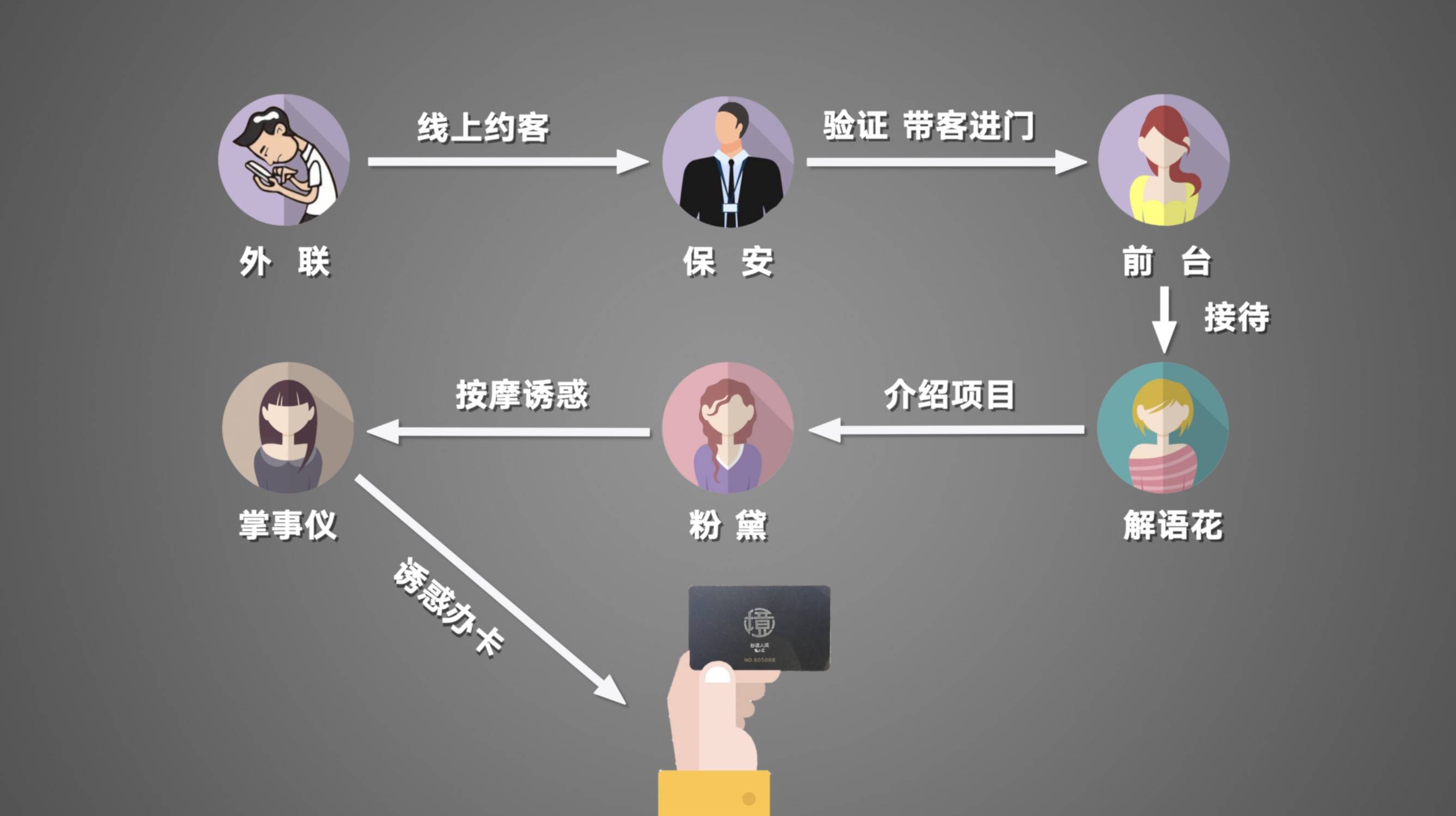 揭秘北京男士会所骗局:情色话术诱182人花近百万