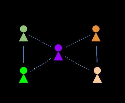谷歌 AI 图表示学习最新成果:解决重叠区域描述难题