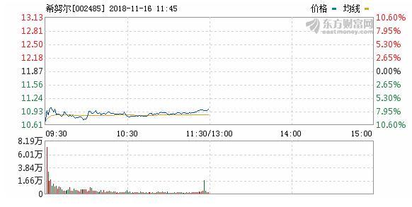 回购+大股东增持,希努尔推动股票价值合理回归