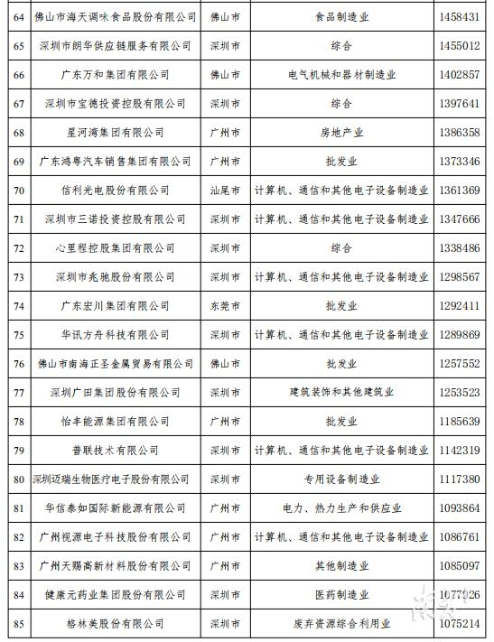 2018年广东省百强民营企业排行榜