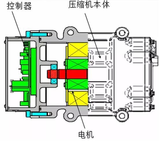电动压缩机的基本结构由涡旋结构泵体,永磁同步电机和变频器控制器三