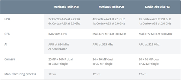 联发科发布Helio P90:升级A75 CPU、全新GPU性能提升50%