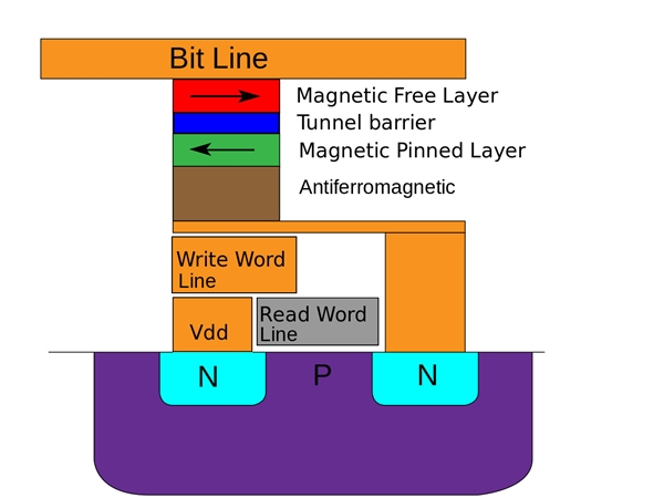 淘汰内存+闪存!Intel MRAM已可量产:200℃高温能用10年