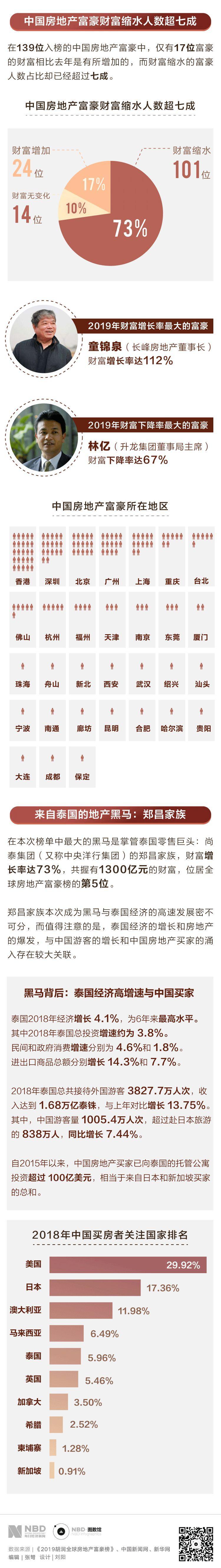 """楼市冷清,中国地产富豪""""日子不好过"""",7成财富缩水"""
