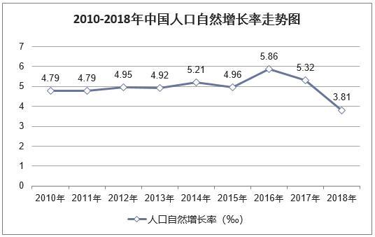 2018年中国出生人口数量及人口出生率、死亡率、自然增长率
