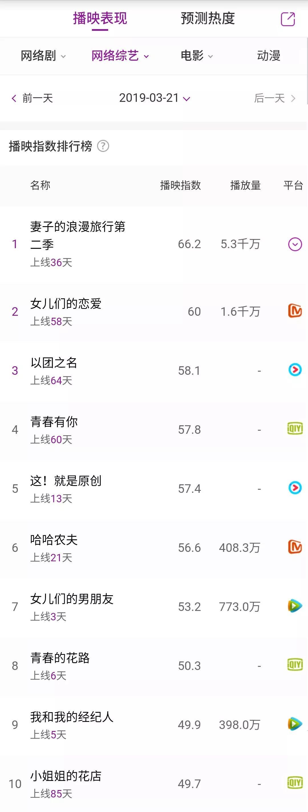58团网站_播映指数日榜|《以团之名》播映指数58.1,反超播映指数57.