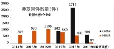 一张图赔2万!视觉中国年赚3亿 每天15.6起官司