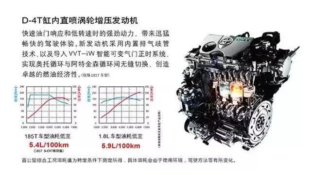 1.2T比1.6L更优秀?为何卡罗拉、速腾、逍客都争相使用!