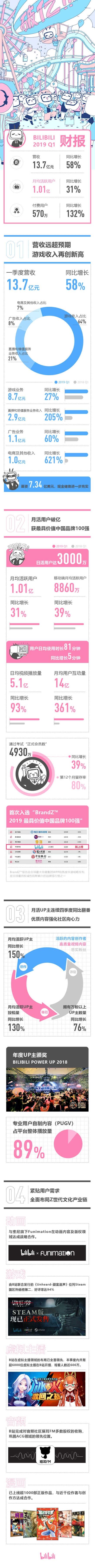 B站发布2019年Q1财报:营收13.7亿元 月活跃用