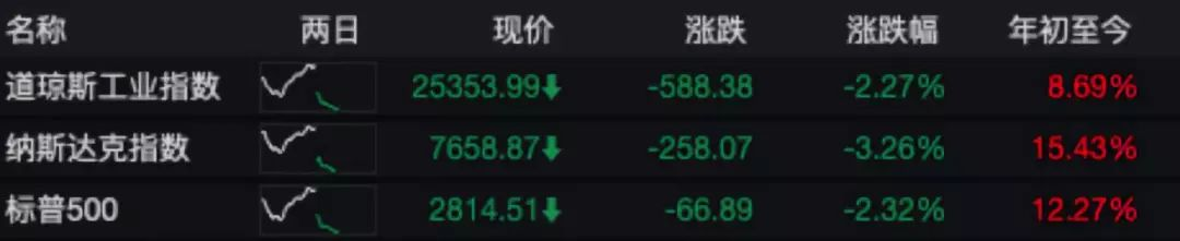 中国出手反制!美股暴跌,市值瞬间蒸发8万亿!