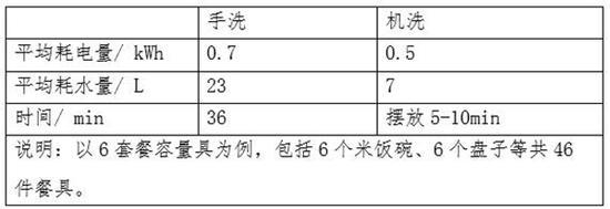 中消�f�嗤��蟾妫合赐�C耗水量�H手洗1/3
