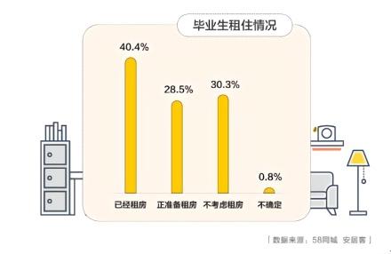 毕业生面临租房问题 多数毕业生选择租房平均租金为1668元/月