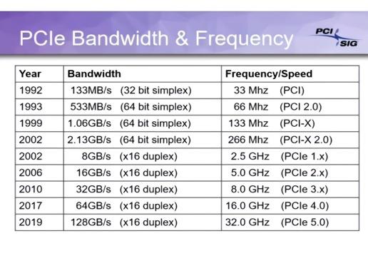 PCIe 4.0还没用上 狂飙256GBs的PCIe 6.0杀到