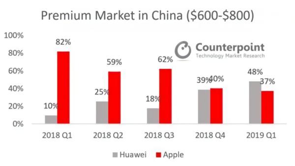 历史性时刻!华为高端机市场首次超越苹果,领先11%