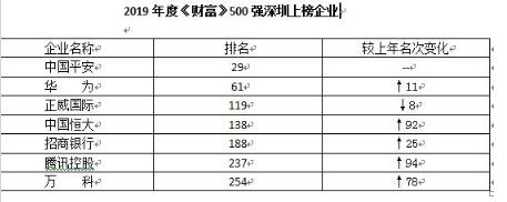 看过来!2019年《财富》世界500强张榜 深圳七巨头上榜
