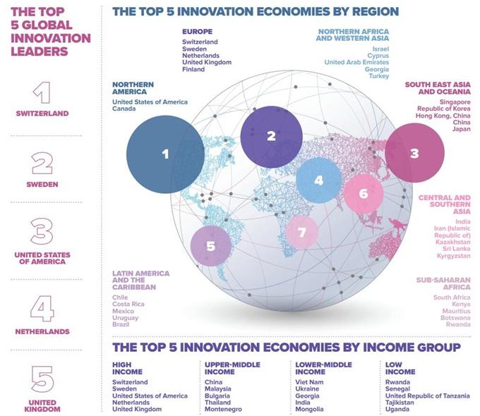 2019全球创新指数排名出炉!中国升至第14位 五大创新集群占2席