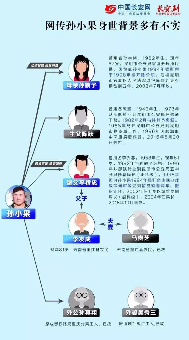 孙小果案启动再审!家庭关系全披露,涉案公职人员、重要关系人增至20人